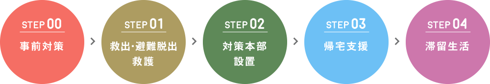 STEP 00 事前対策>STEP 01救出・避難脱出>STEP 02救護対策本部>STEP 03設置帰宅支援>STEP 04滞留生活